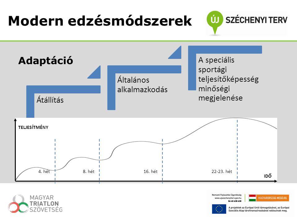 Adaptáció Modern edzésmódszerek Átállítás Általános alkalmazkodás A speciális sportági teljesítőképesség minőségi megjelenése 4. hét8. hét16. hét22-23