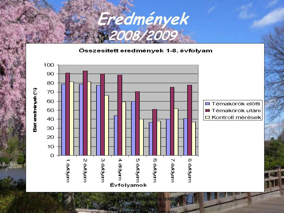 Eredmények 2008/2009