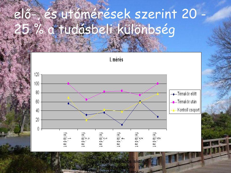 Bolyai János Általános Iskola, Óvoda és Alapfokú Művészetoktatási Intézmény, Debrecen elő-, és utómérések szerint 20 - 25 % a tudásbeli különbség