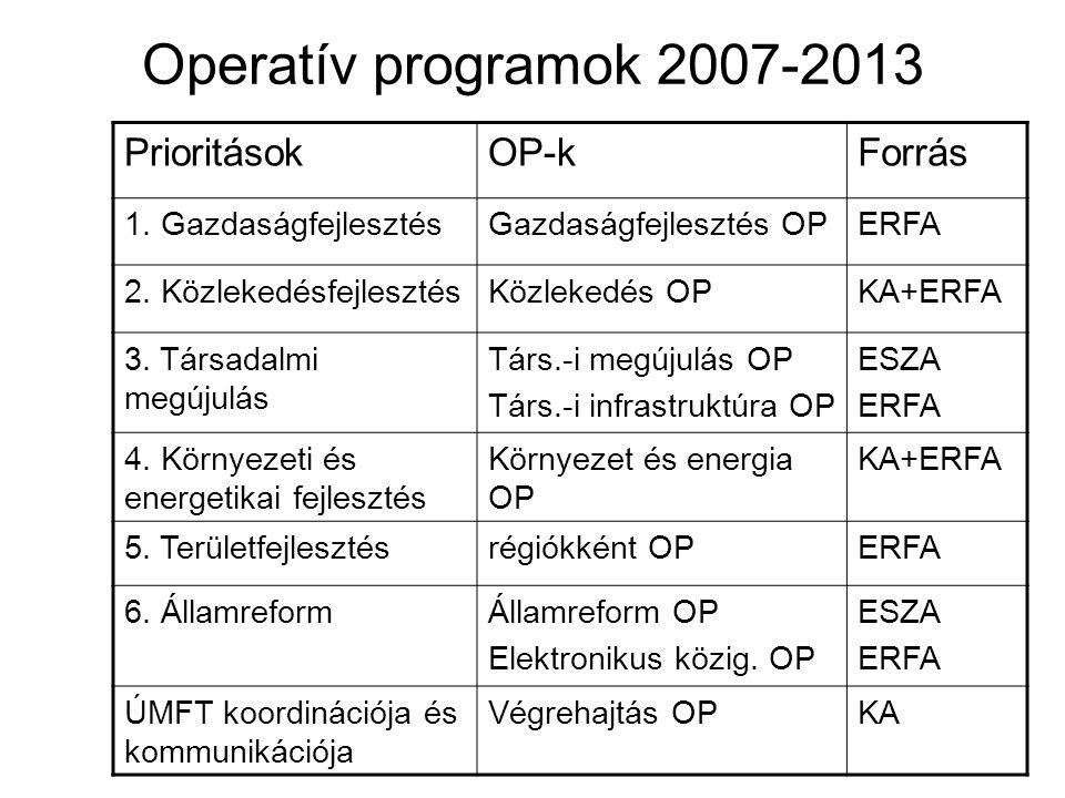 Operatív programok 2007-2013 PrioritásokOP-kForrás 1.