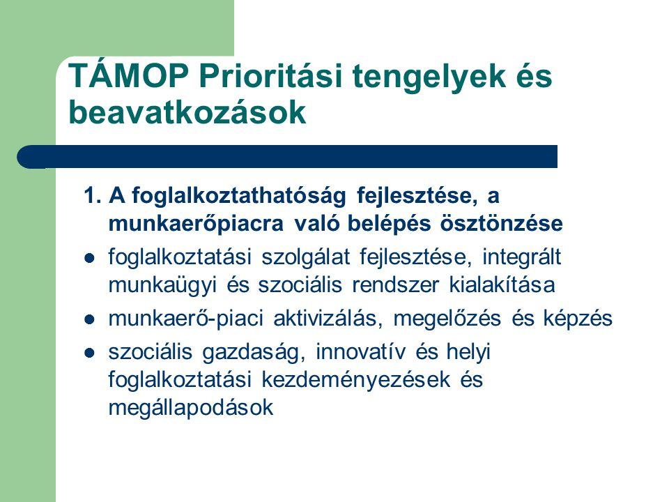 TÁMOP Prioritási tengelyek és beavatkozások 1.