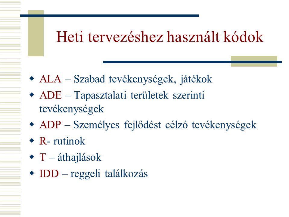 Heti tervezéshez használt kódok  ALA – Szabad tevékenységek, játékok  ADE – Tapasztalati területek szerinti tevékenységek  ADP – Személyes fejlődés
