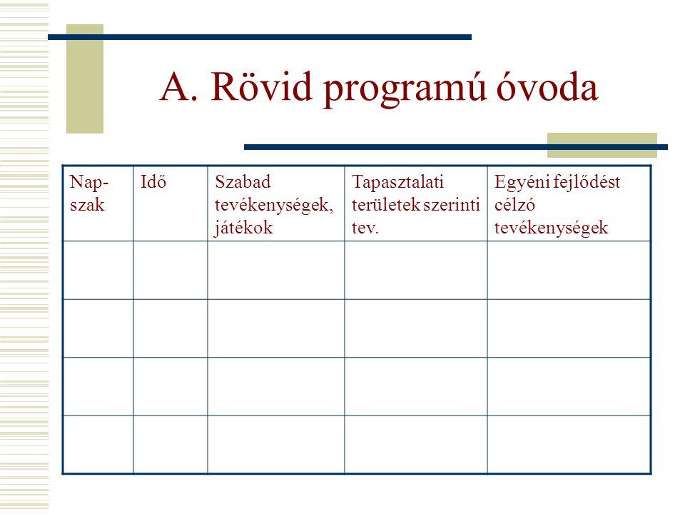 A. Rövid programú óvoda Nap- szak IdőSzabad tevékenységek, játékok Tapasztalati területek szerinti tev. Egyéni fejlődést célzó tevékenységek