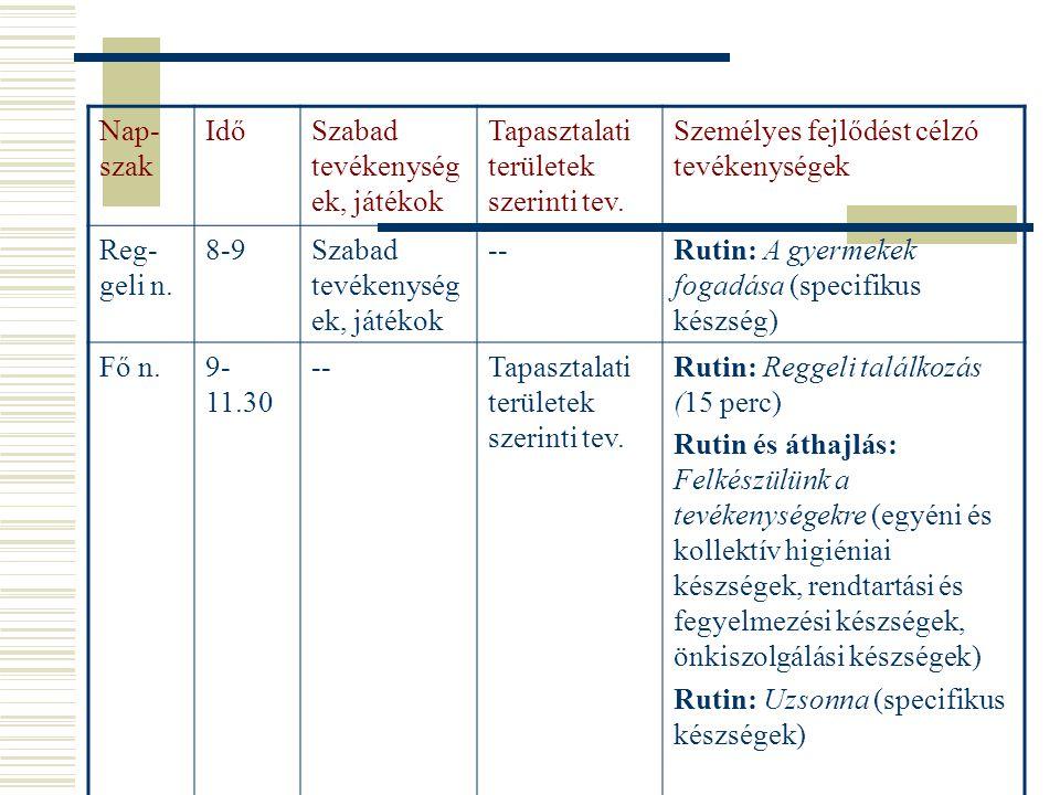 A projekt fázisai  1.Témaválasztás, a projekt megvalósításának megtervezése:  a.