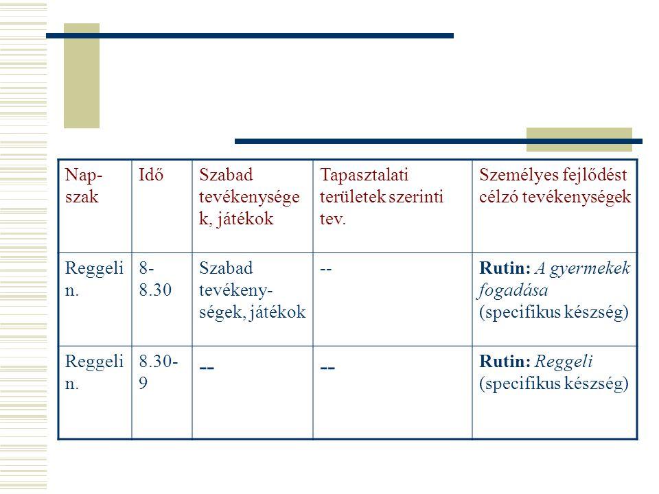 3.3. Rutinok/szokások  1 héten keresztül általában ugyanazt a szokást/rutint próbáljuk kialakítani