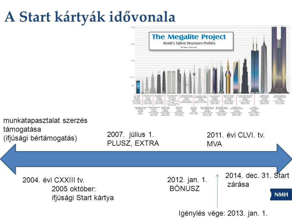 A Start kártyák idővonala munkatapasztalat szerzés támogatása (ifjúsági bértámogatás) 2004. évi CXXIII tv. 2005 október: ifjúsági Start kártya 2007. j