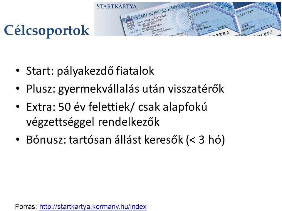 START kártyát kiváltók és a foglalkoztatottak száma kártyatípusok szerint Forrás: NGM, NAV, 2014