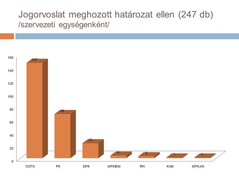 Jogorvoslat meghozott határozat ellen (247 db) /szervezeti egységenként/