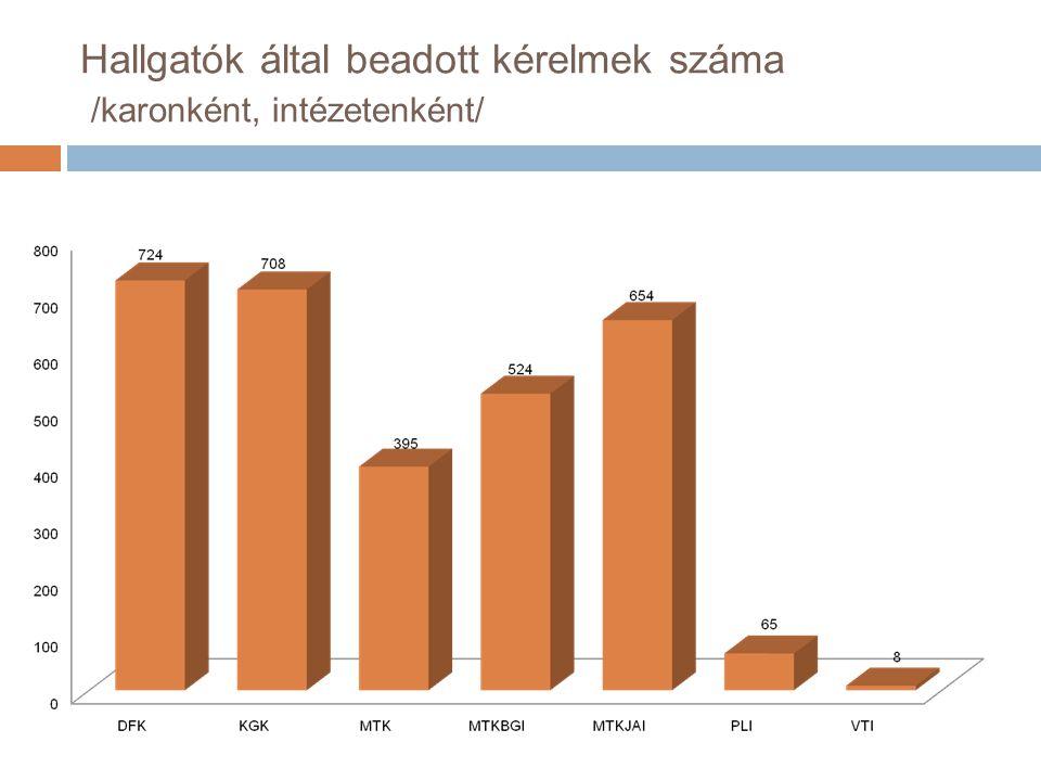 Hallgatók által beadott kérelmek száma /karonként, intézetenként/
