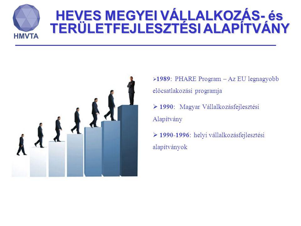 HEVES MEGYEI VÁLLALKOZÁS- és TERÜLETFEJLESZTÉSI ALAPÍTVÁNY  1989: PHARE Program – Az EU legnagyobb előcsatlakozási programja  1990: Magyar Vállalkoz