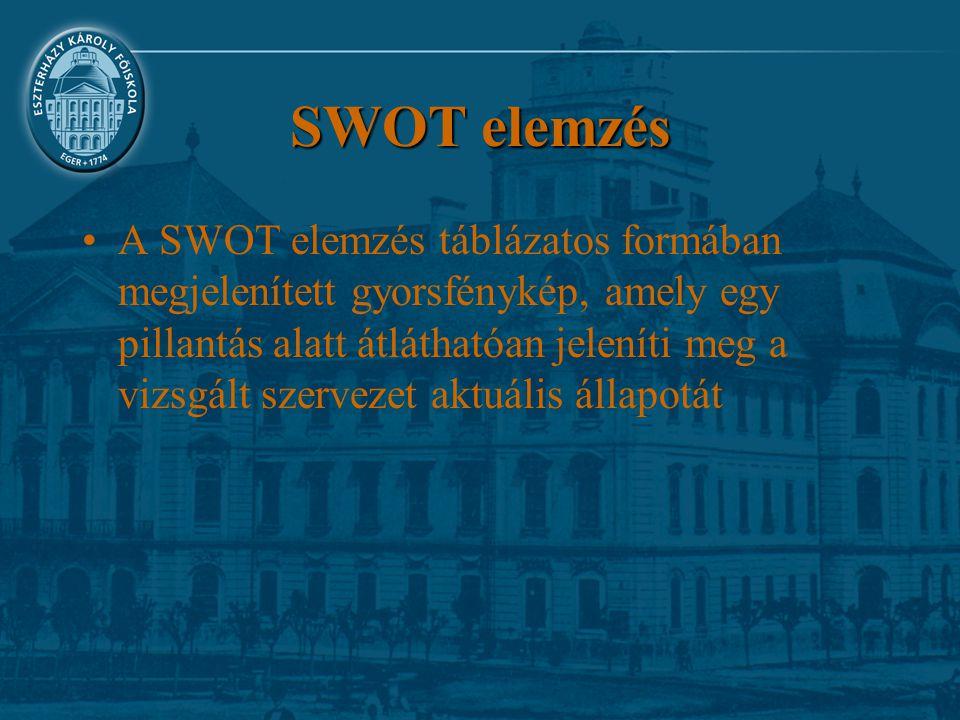 SWOT elemzés A SWOT elemzés táblázatos formában megjelenített gyorsfénykép, amely egy pillantás alatt átláthatóan jeleníti meg a vizsgált szervezet ak