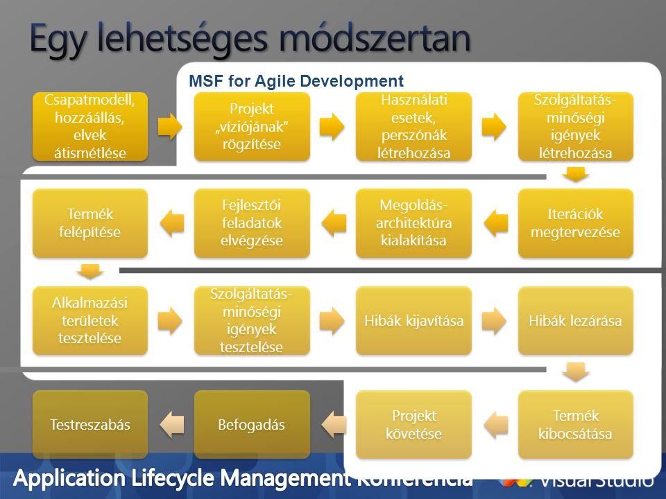 """MSF for Agile Development Csapatmodell, hozzáállás, elvek átismétlése Projekt """"víziójának rögzítése Használati esetek, perszónák létrehozása Szolgáltatás- minőségi igények létrehozása Iterációk megtervezése Megoldás- architektúra kialakítása Fejlesztői feladatok elvégzése Termék felépítése Alkalmazási területek tesztelése Szolgáltatás- minőségi igények tesztelése Hibák kijavításaHibák lezárása Termék kibocsátása Projekt követése BefogadásTestreszabás"""