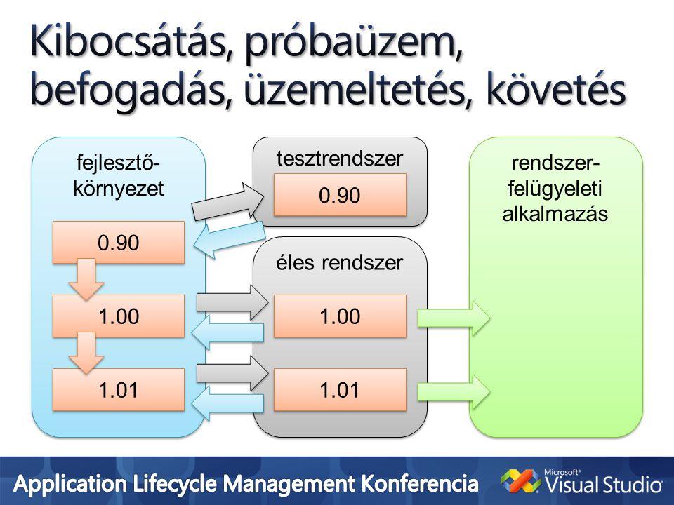 fejlesztő- környezet rendszer- felügyeleti alkalmazás tesztrendszer éles rendszer 0.90 1.00 1.01 0.90 1.00 1.01