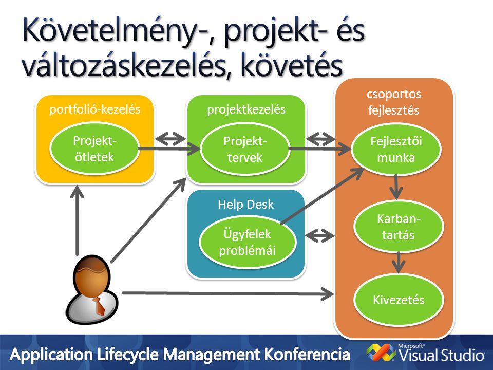 Help Desk portfolió-kezelés projektkezelés csoportos fejlesztés Projekt- ötletek Projekt- tervek Fejlesztői munka Karban- tartás Kivezetés Ügyfelek problémái