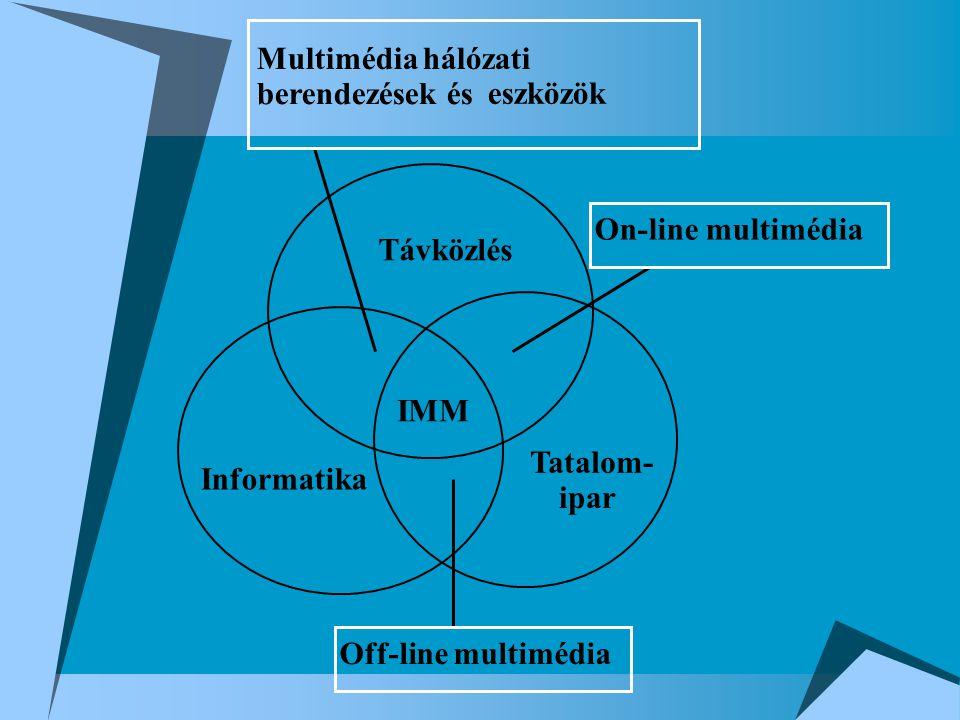 Távközlés Informatika Tatalom- ipar IMM Multimédia hálózati berendezések és eszközök Off-line multimédia On-line multimédia
