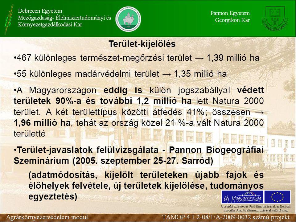 467 különleges természet-megőrzési terület → 1,39 millió ha 55 különleges madárvédelmi terület → 1,35 millió ha A Magyarországon eddig is külön jogszabállyal védett területek 90%-a és további 1,2 millió ha lett Natura 2000 terület.