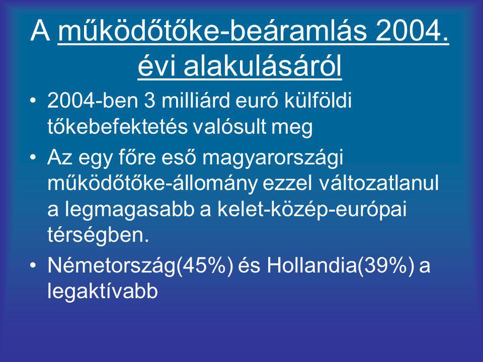 A működőtőke-beáramlás 2004. évi alakulásáról 2004-ben 3 milliárd euró külföldi tőkebefektetés valósult meg Az egy főre eső magyarországi működőtőke-á