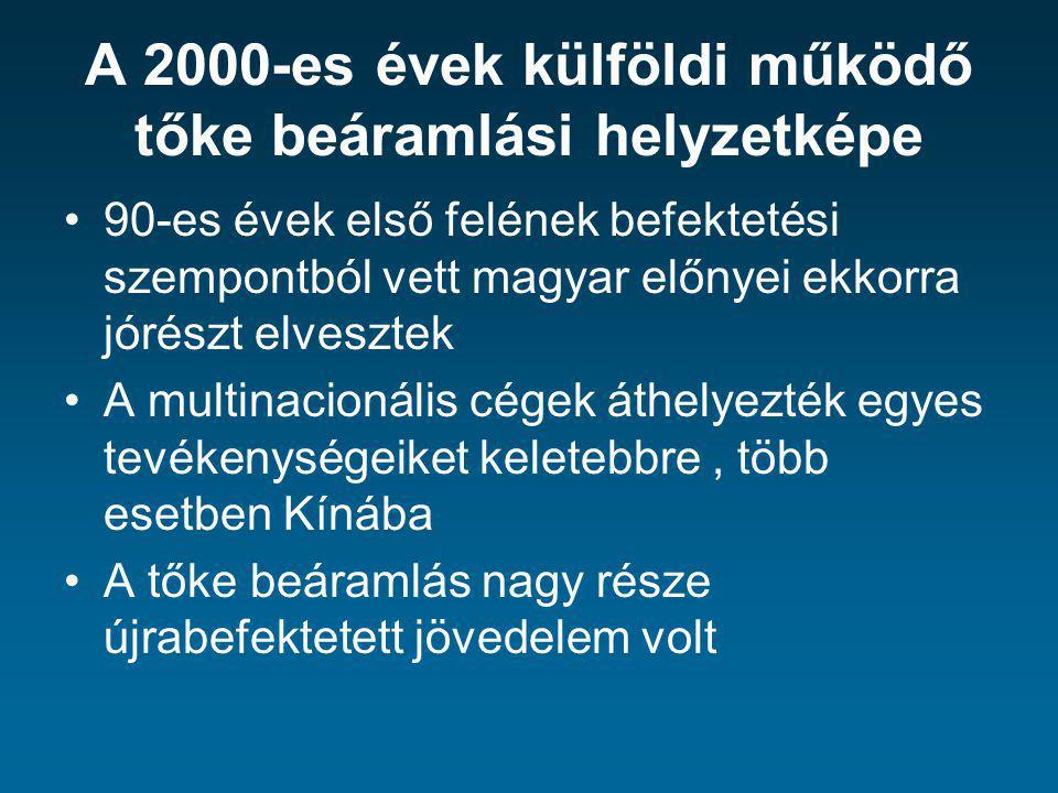 A 2000-es évek külföldi működő tőke beáramlási helyzetképe 90-es évek első felének befektetési szempontból vett magyar előnyei ekkorra jórészt elveszt