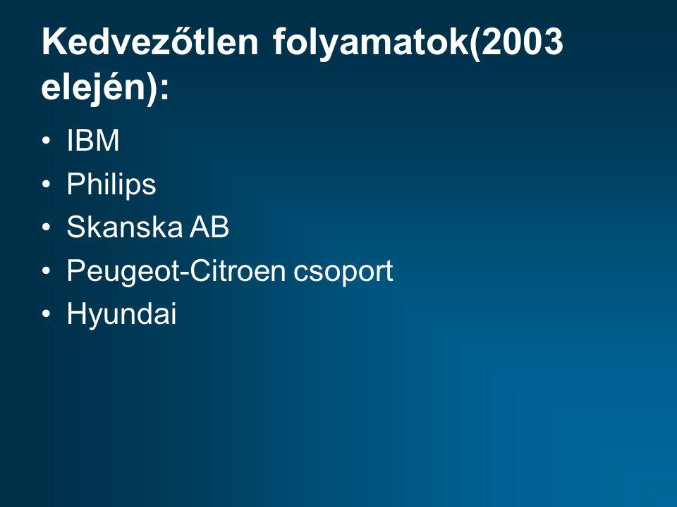 Kedvezőtlen folyamatok(2003 elején): IBM Philips Skanska AB Peugeot-Citroen csoport Hyundai