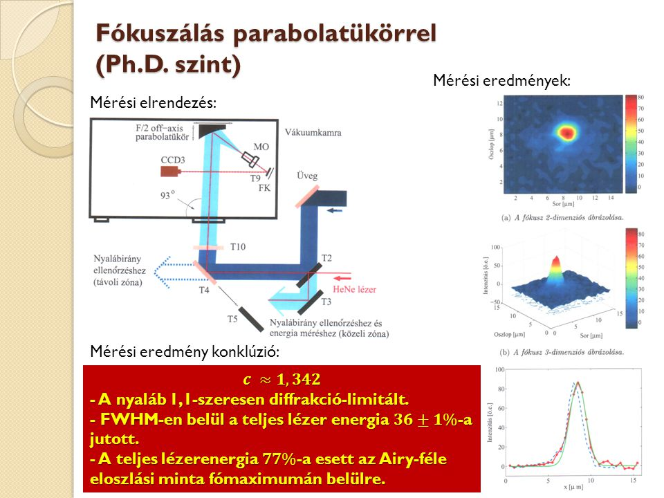 Fókuszálás parabolatükörrel (Ph.D. szint) Mérési elrendezés: Mérési eredmények: Mérési eredmény konklúzió: