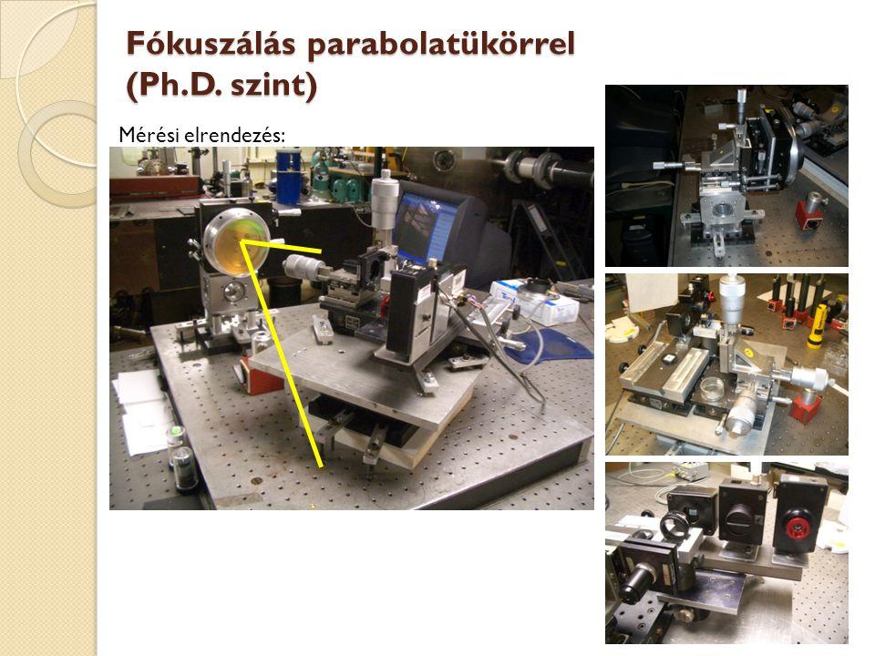Fókuszálás parabolatükörrel (Ph.D. szint) Mérési elrendezés: