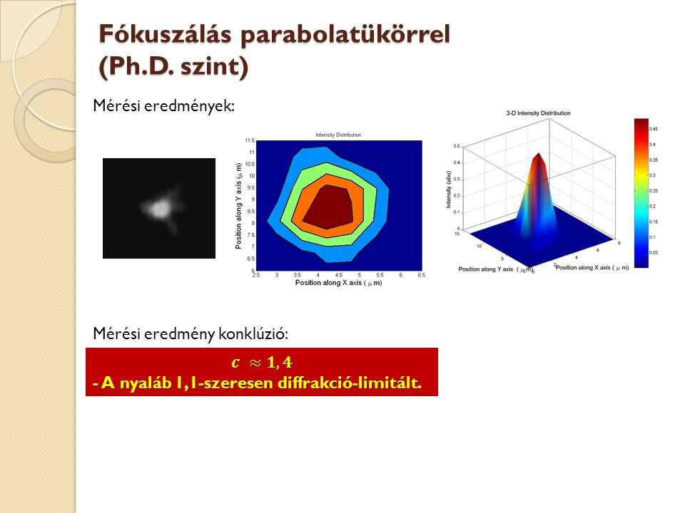 Fókuszálás parabolatükörrel (Ph.D. szint) Mérési eredmények: Mérési eredmény konklúzió: