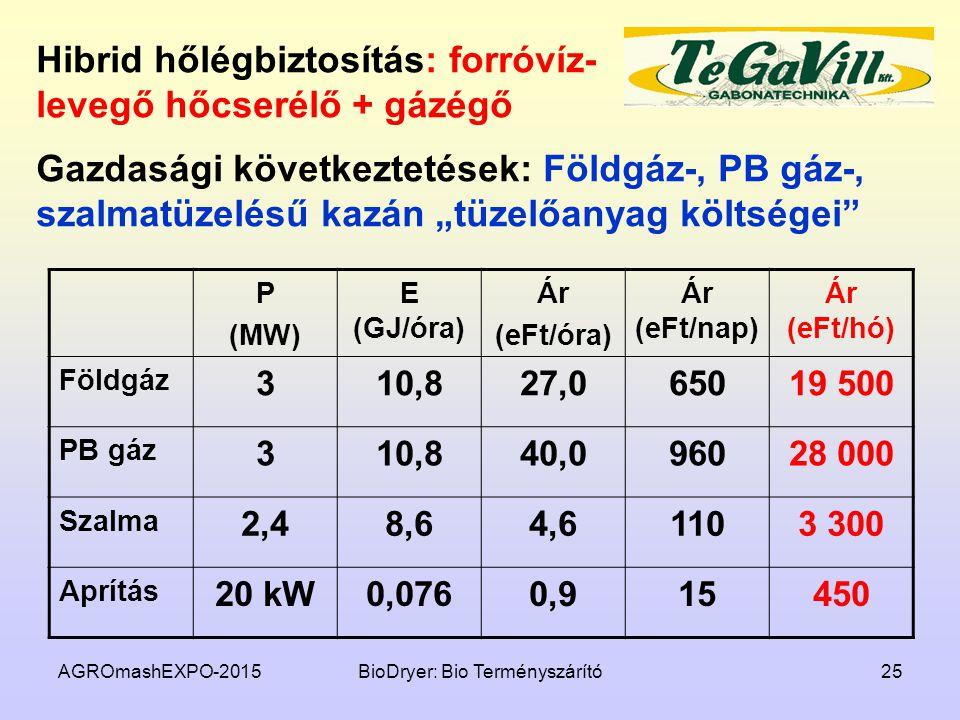 AGROmashEXPO-2015BioDryer: Bio Terményszárító25 Hibrid hőlégbiztosítás: forróvíz- levegő hőcserélő + gázégő P (MW) E (GJ/óra) Ár (eFt/óra) Ár (eFt/nap