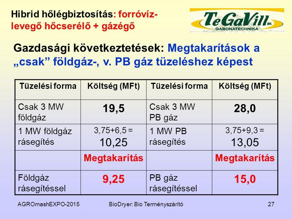 AGROmashEXPO-2015BioDryer: Bio Terményszárító27 Hibrid hőlégbiztosítás: forróvíz- levegő hőcserélő + gázégő Tüzelési formaKöltség (MFt)Tüzelési formaK