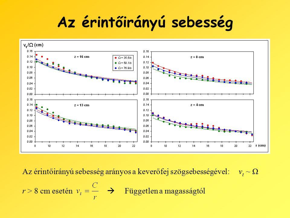 Az érintőirányú sebesség r > 8 cm esetén Az érintőirányú sebesség arányos a keverőfej szögsebességével: v t ~ Ω  Független a magasságtól
