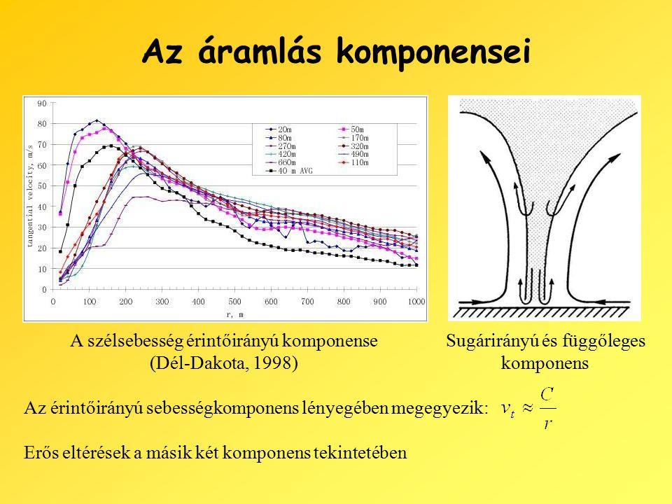 Az áramlás komponensei A szélsebesség érintőirányú komponense (Dél-Dakota, 1998) Az érintőirányú sebességkomponens lényegében megegyezik: Sugárirányú és függőleges komponens Erős eltérések a másik két komponens tekintetében