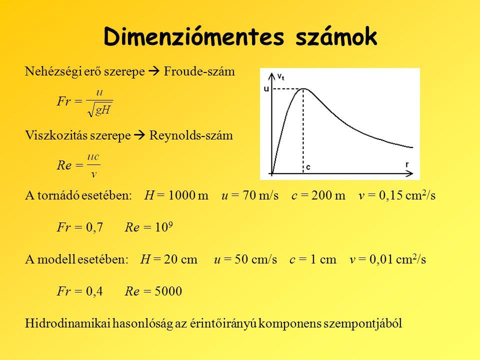 Dimenziómentes számok Nehézségi erő szerepe  Froude-szám Viszkozitás szerepe  Reynolds-szám A tornádó esetében: H = 1000 m u = 70 m/s c = 200 m v = 0,15 cm 2 /s A modell esetében: H = 20 cm u = 50 cm/s c = 1 cm v = 0,01 cm 2 /s Fr = Re = Fr = 0,7Re = 10 9 Fr = 0,4Re = 5000 Hidrodinamikai hasonlóság az érintőirányú komponens szempontjából