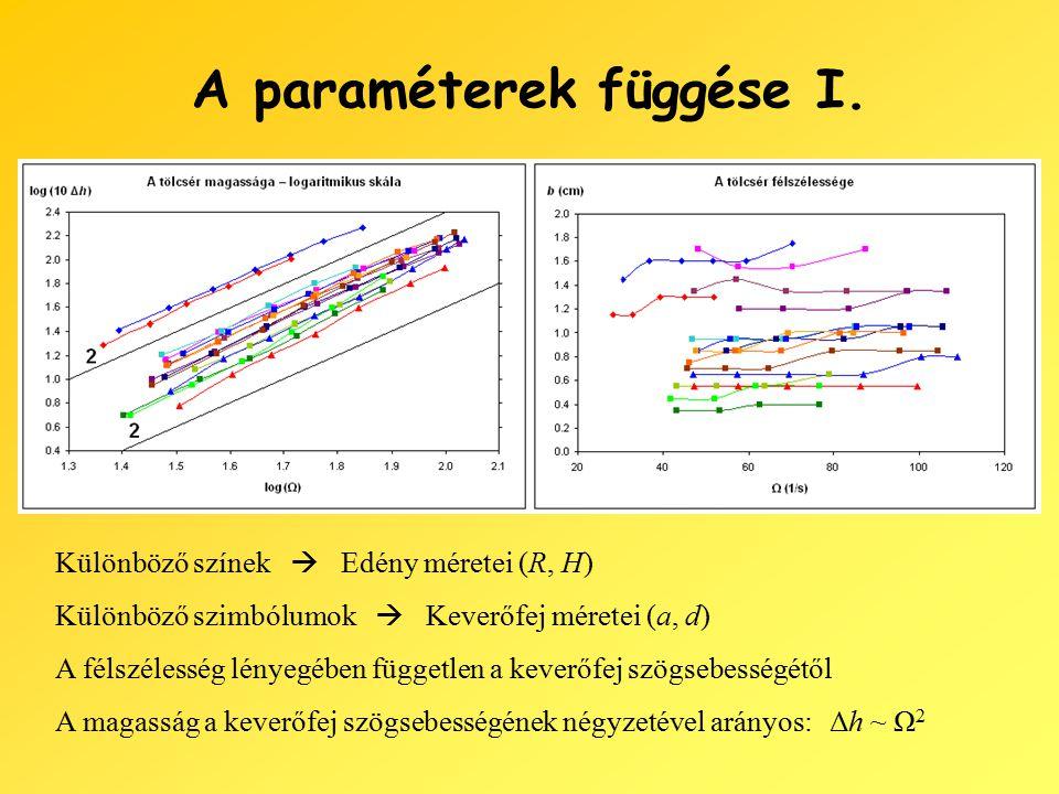 A paraméterek függése I.