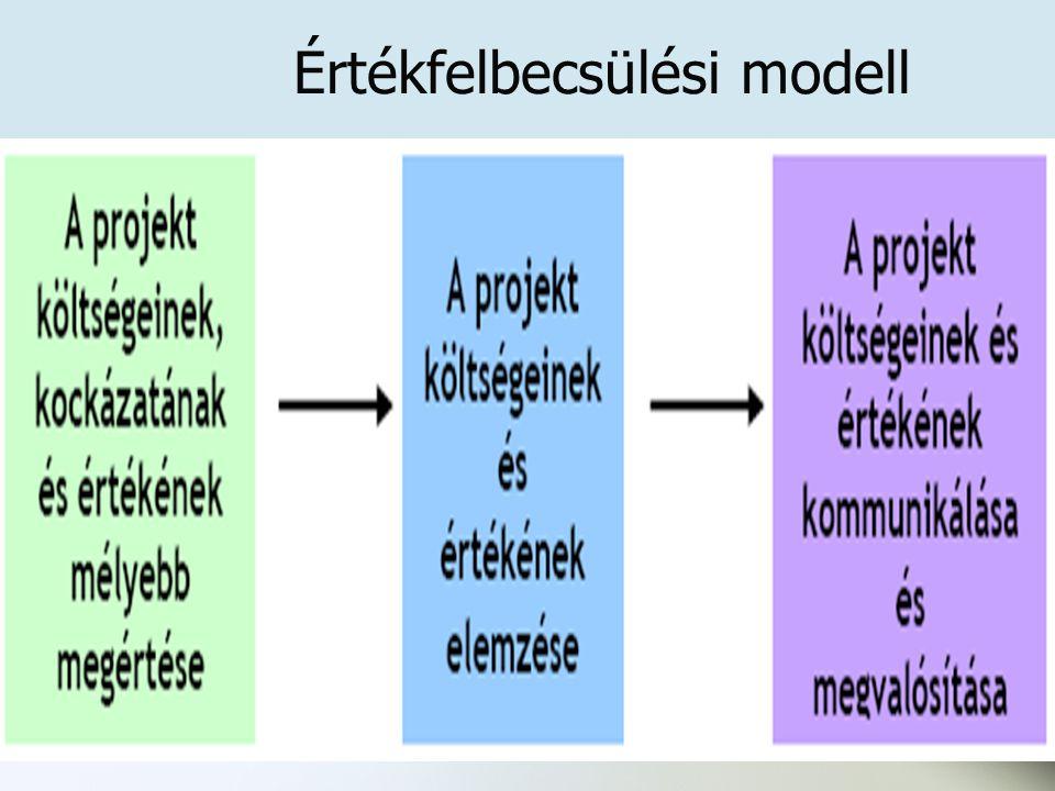 Értékfelbecsülési modell