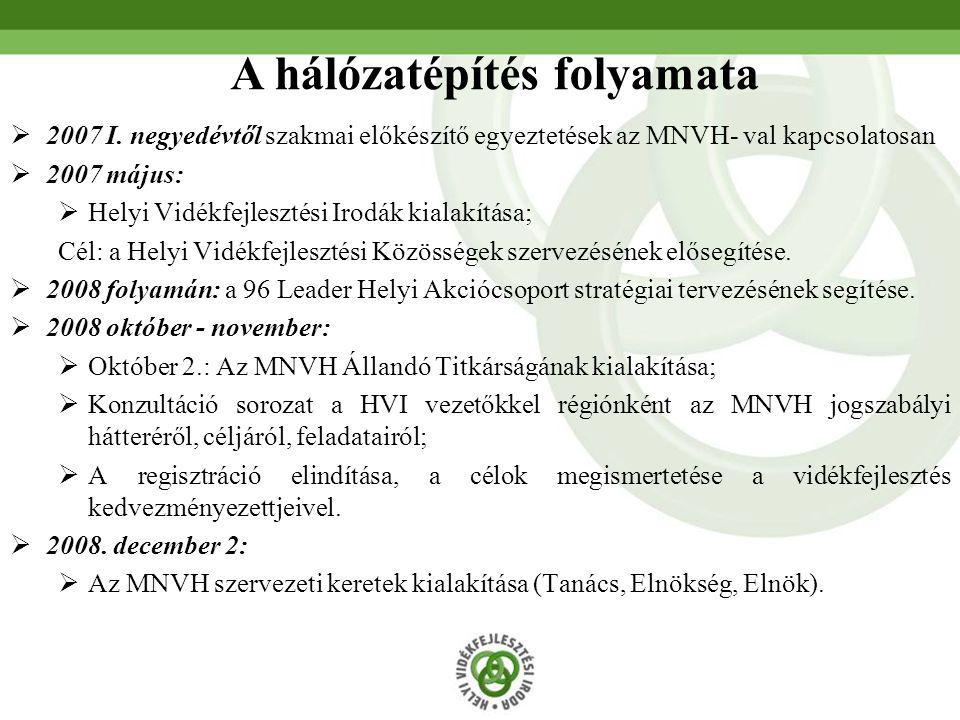  2007 I. negyedévtől szakmai előkészítő egyeztetések az MNVH- val kapcsolatosan  2007 május:  Helyi Vidékfejlesztési Irodák kialakítása; Cél: a Hel