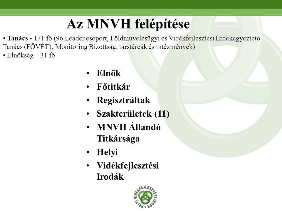 Elnök Főtitkár Regisztráltak Szakterületek (11) MNVH Állandó Titkársága Helyi Vidékfejlesztési Irodák Az MNVH felépítése Tanács - 171 fő (96 Leader cs