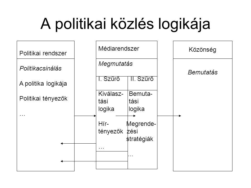 A politikai közlés logikája Politikai rendszer Politikacsinálás A politika logikája Politikai tényezők … Médiarendszer Megmutatás I. Szűrő II. Szűrő K