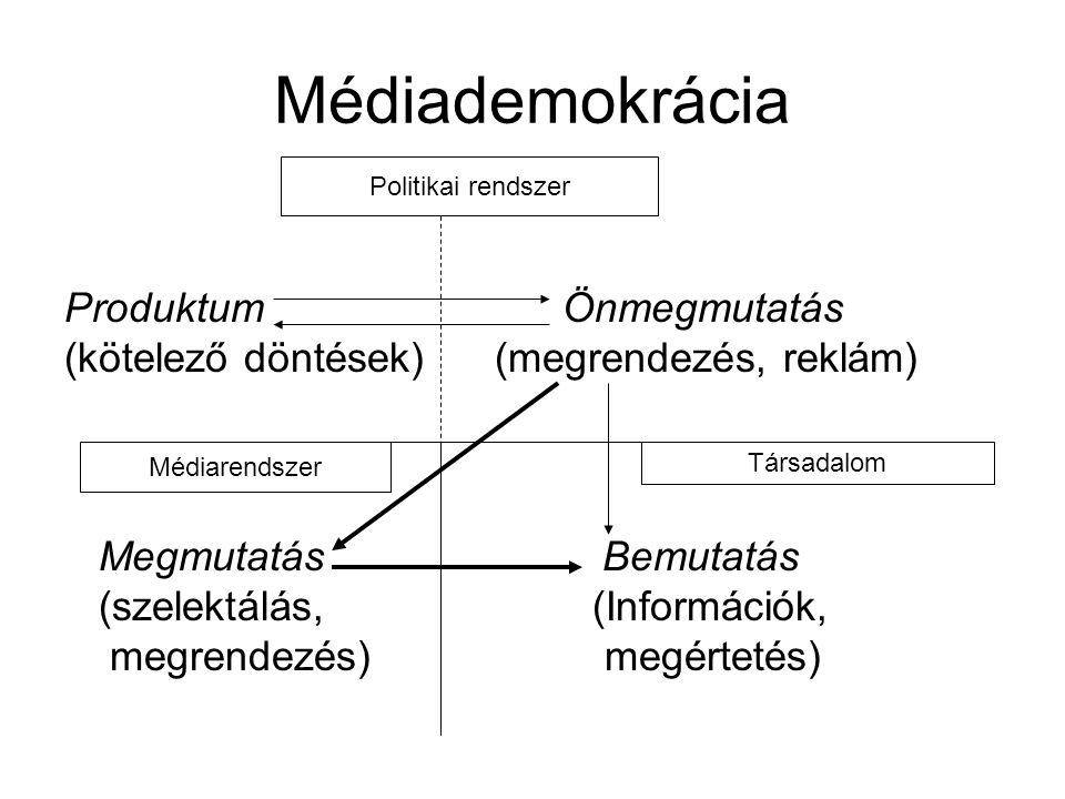Médiademokrácia Produktum Önmegmutatás (kötelező döntések) (megrendezés, reklám) Megmutatás Bemutatás (szelektálás, (Információk, megrendezés) megértetés) Politikai rendszer Médiarendszer Társadalom