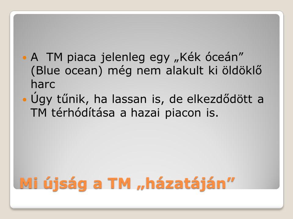 """Mi újság a TM """"házatáján A TM piaca jelenleg egy """"Kék óceán (Blue ocean) még nem alakult ki öldöklő harc Úgy tűnik, ha lassan is, de elkezdődött a TM térhódítása a hazai piacon is."""