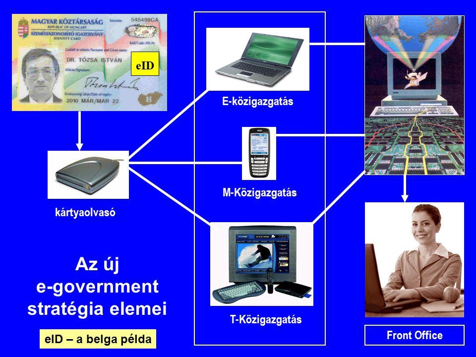 T-Közigazgatás E-közigazgatás M-Közigazgatás Front Office kártyaolvasó eID Az új e-government stratégia elemei eID – a belga példa