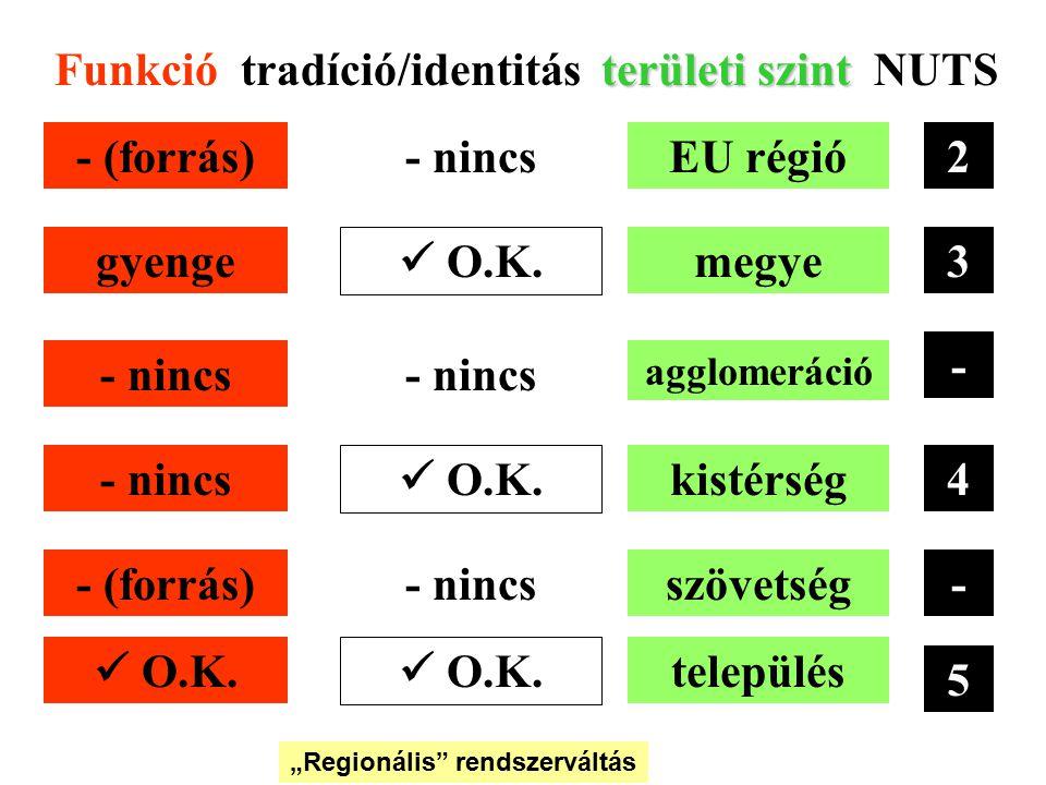 Dr. Tózsa István területi szint Funkció tradíció/identitás területi szint NUTS 2 3 - 4 - 5 EU régió megye agglomeráció kistérség szövetség település -