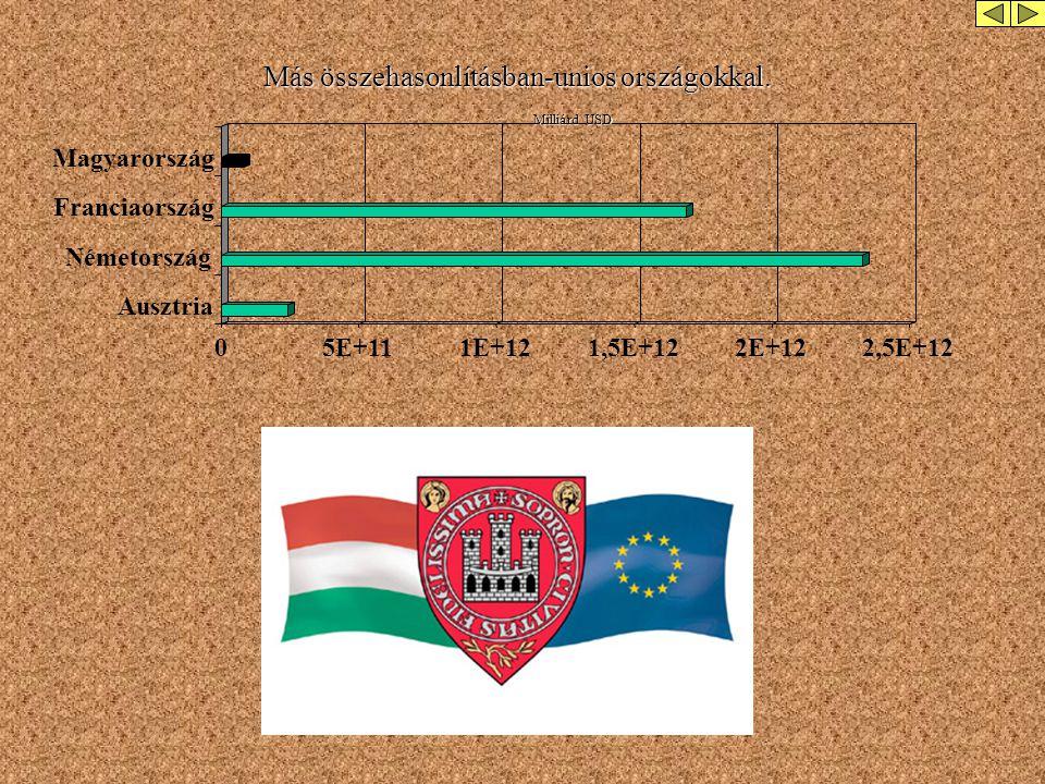 02E+104E+106E+108E+101E+11 Magyarország Szlovákia Románia Horvátország Az összehasonlított négy ország még nem tagja az EU-nak. Ezek között Magyarorsz