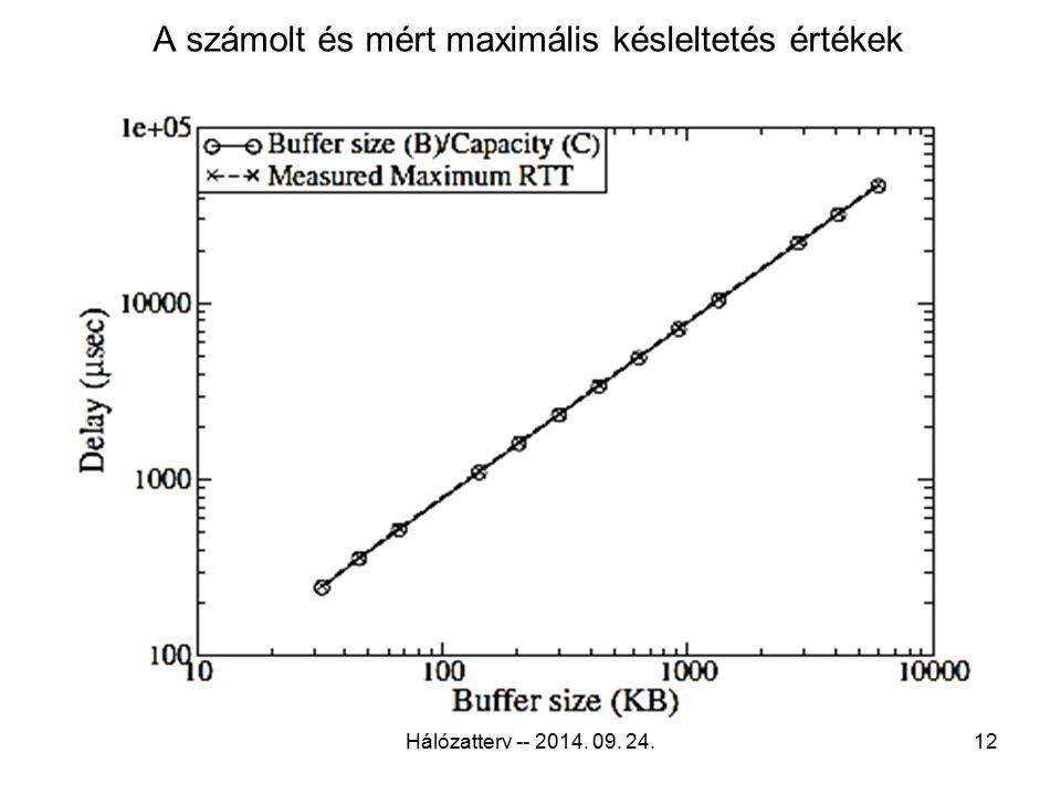 A számolt és mért maximális késleltetés értékek Hálózatterv -- 2014. 09. 24.12