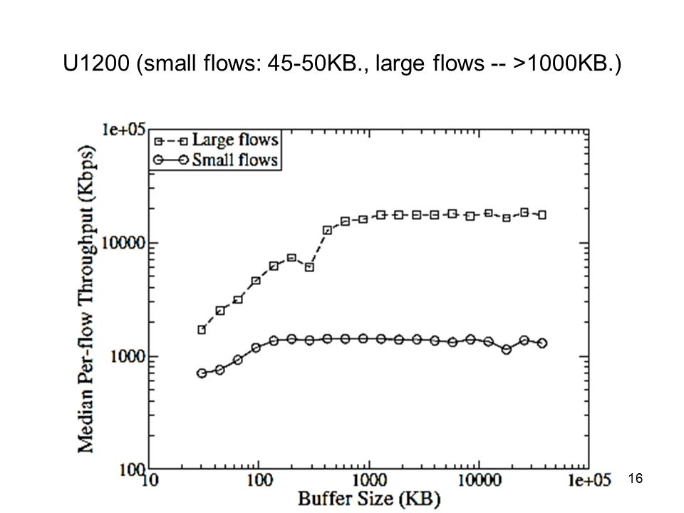 U1200 (small flows: 45-50KB., large flows -- >1000KB.) Hálózatterv -- 2014. 09. 24.16