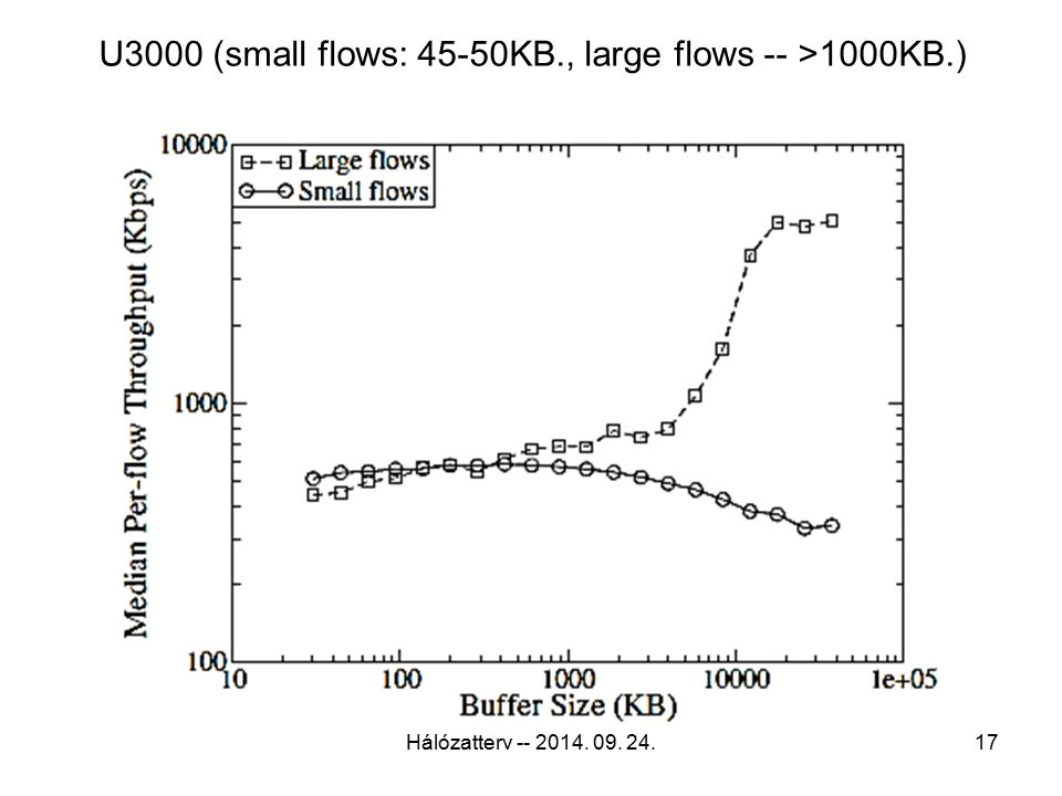 U3000 (small flows: 45-50KB., large flows -- >1000KB.) Hálózatterv -- 2014. 09. 24.17