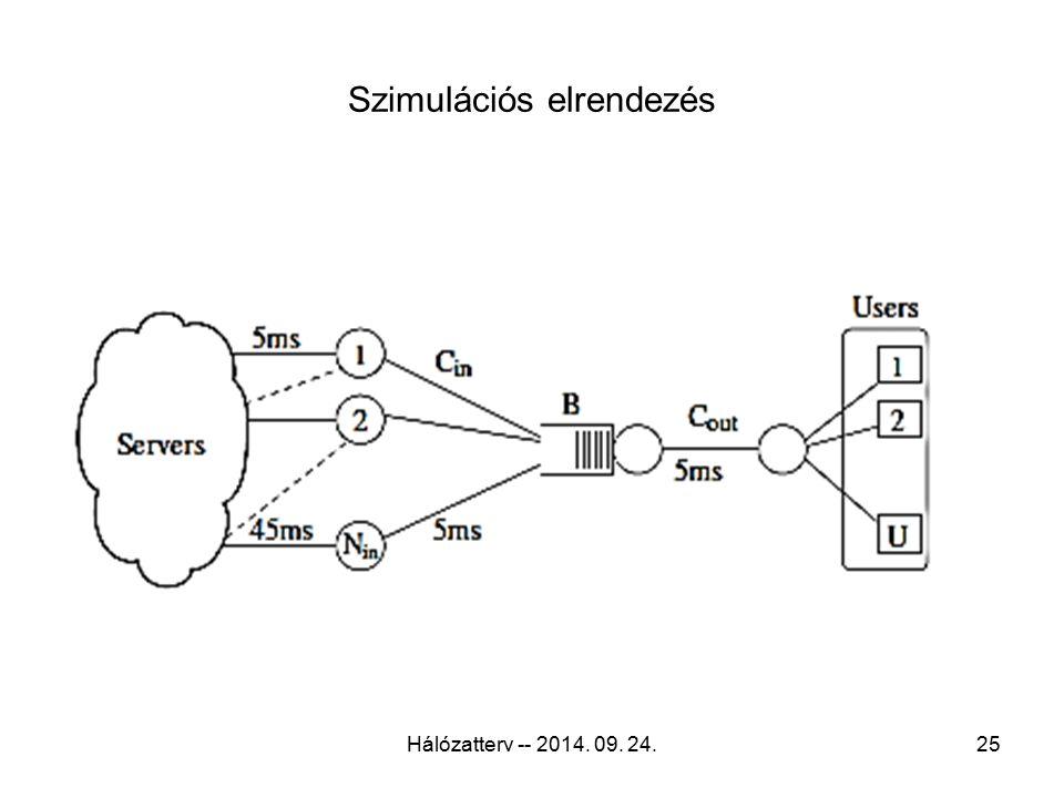 Szimulációs elrendezés Hálózatterv -- 2014. 09. 24.25