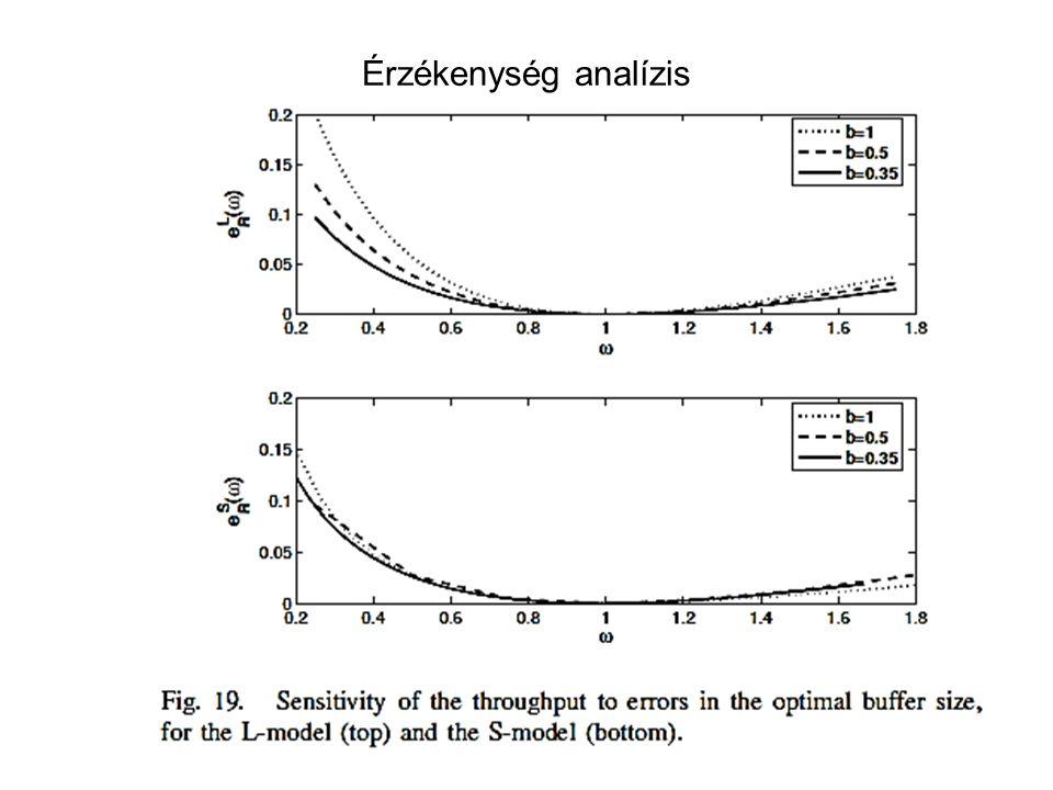 Érzékenység analízis Hálózatterv -- 2014. 09. 24.39