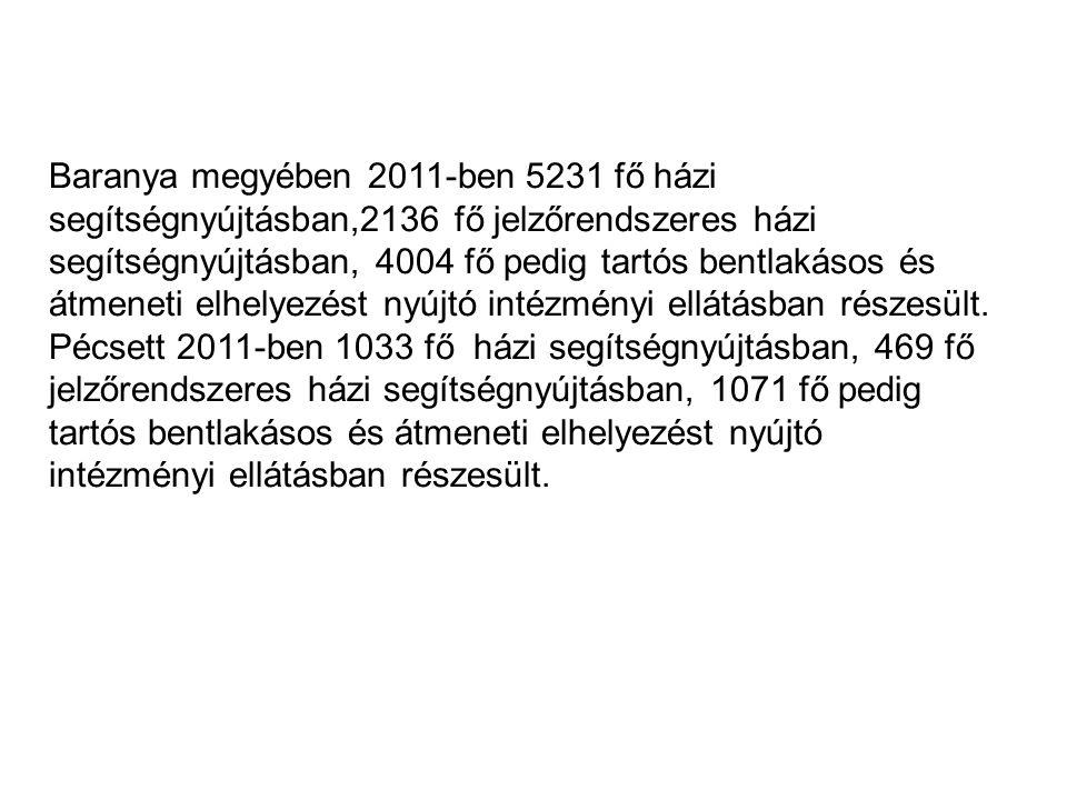 Baranya megyében 2011-ben 5231 fő házi segítségnyújtásban,2136 fő jelzőrendszeres házi segítségnyújtásban, 4004 fő pedig tartós bentlakásos és átmeneti elhelyezést nyújtó intézményi ellátásban részesült.
