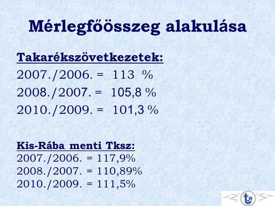 M é rlegfő ö sszeg alakul á sa Takar é ksz ö vetkezetek: 2007./2006. = 113 % 200 8./200 7. = 1 05,8 % 2010./2009. = 10 1,3 % Kis-Rába menti Tksz: 2007