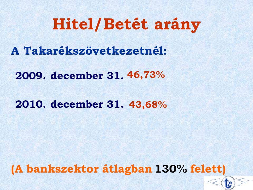 Hitel/Betét arány 2009. december 31. 2010. december 31. (A bankszektor átlagban A Takarékszövetkezetnél: 46,73% 43,68% 130%felett)