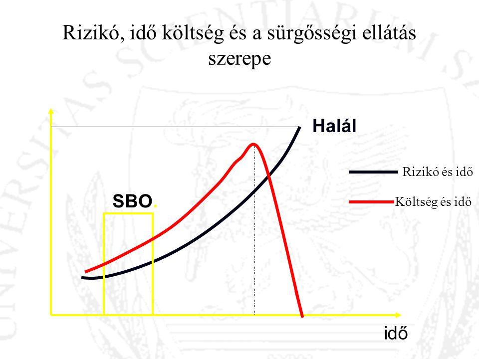 Rizikó, idő költség és a sürgősségi ellátás szerepe Halál Rizikó és idő Költség és idő idő SBO.